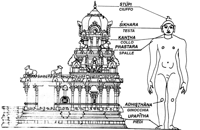 tempio-mandir-koil-uomo-italiano